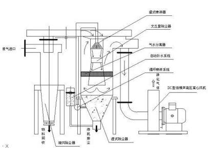XLP-B旋风除尘器